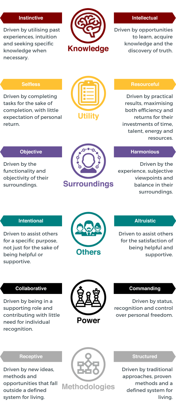 12 Driving Forces™ Infographic
