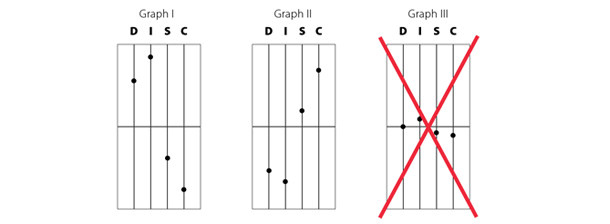 DISC graphs
