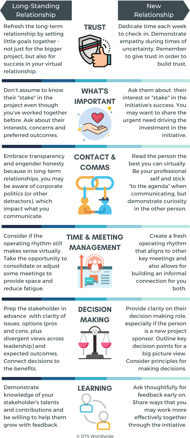 How to Engage My Stakeholders Virtually This image can be downloaded and shared to your network.