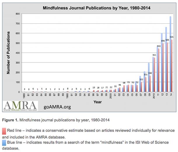 mindfulness journal publications 1980-2014 chart