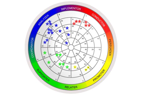 DISC group wheel