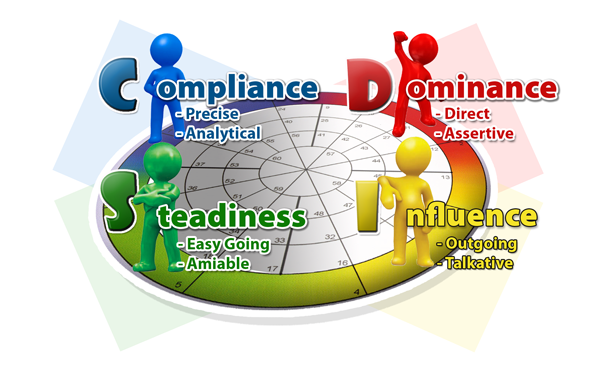 The DISC Model