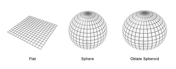 flat sphere oblate spheroid