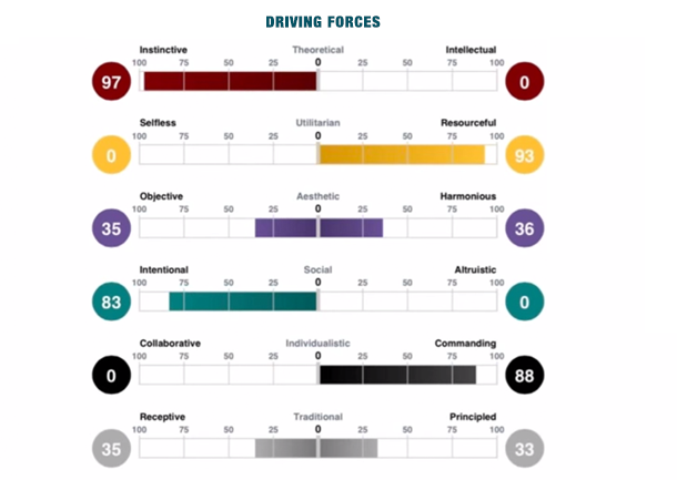 Driving Forces (DF) Graph