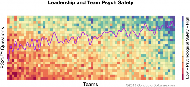Psychological Safety Varies From Team To Team